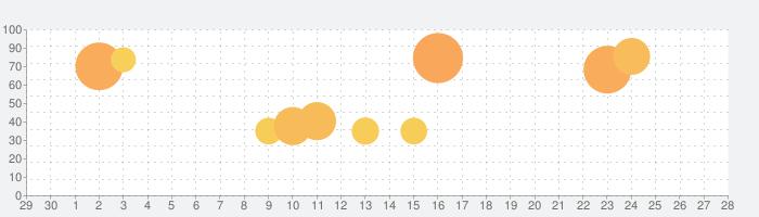マージドラゴン (Merge Dragons!)の話題指数グラフ(5月28日(木))