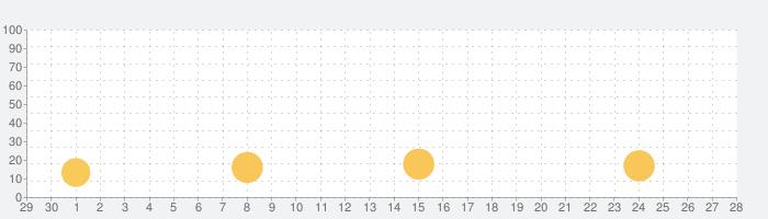 Pоссия Tелепрограмма -  RUの話題指数グラフ(10月28日(木))
