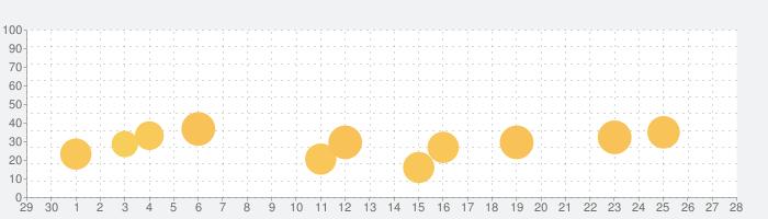 スターポップの話題指数グラフ(10月28日(水))