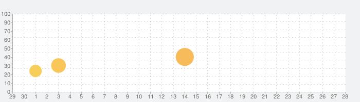 ゆけむり温泉郷の話題指数グラフ(10月28日(水))
