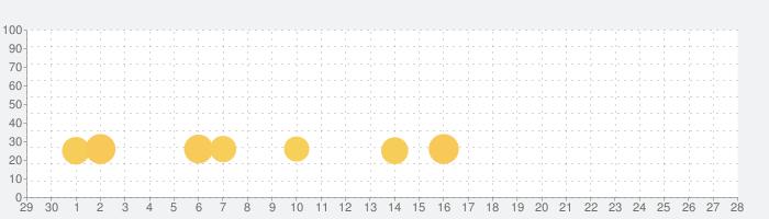Florenceの話題指数グラフ(10月28日(水))