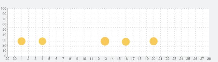 LINE:ピクサー タワー ~おかいものパズル~の話題指数グラフ(5月28日(木))
