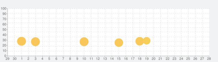 お金の学習「いくらかな?」の話題指数グラフ(10月28日(木))