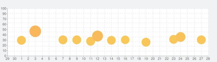 信長の野望・大志の話題指数グラフ(7月28日(水))