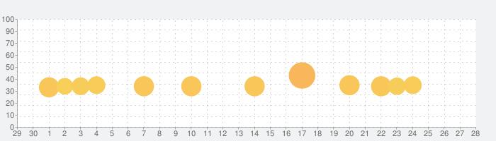 Scotland Yardの話題指数グラフ(5月28日(木))