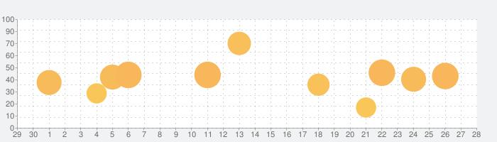 Bully: Anniversary Editionの話題指数グラフ(5月28日(木))