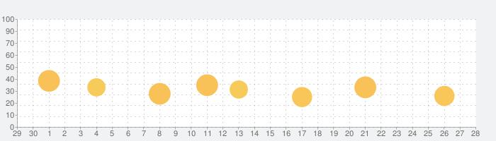 Posteの話題指数グラフ(10月28日(木))