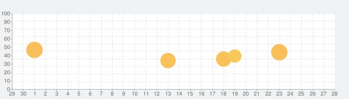 kifutownの話題指数グラフ(10月28日(木))