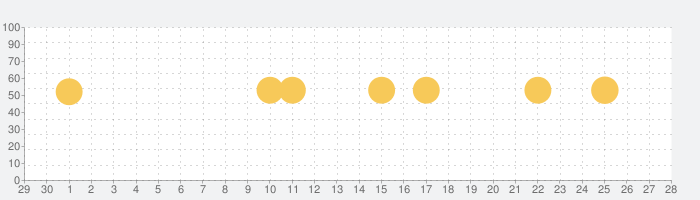 NHKラジオ らじるらじる ラジオ配信アプリの話題指数グラフ(10月28日(水))