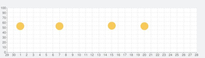 Viber 無料通話&メッセージアプリの話題指数グラフ(7月28日(水))