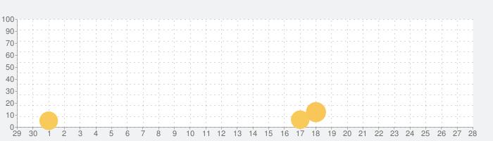 SimpleRockets 2の話題指数グラフ(5月28日(木))