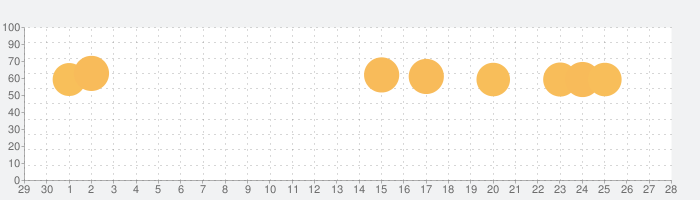 スナイパー3Dアサシン:無料シューティングゲームの話題指数グラフ(5月28日(木))