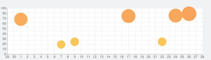 スーパーロボット大戦X-Ωの話題指数グラフ(5月28日(木))
