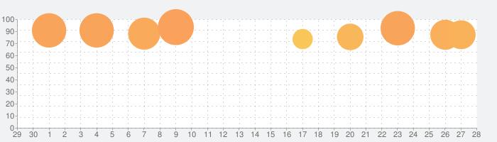 魔剣伝説の話題指数グラフ(7月28日(水))