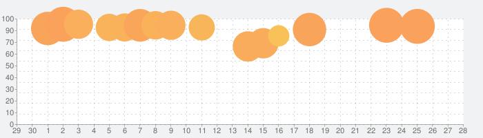 ドラゴンクエストモンスターズ テリーのワンダーランドSPの話題指数グラフ(5月28日(木))