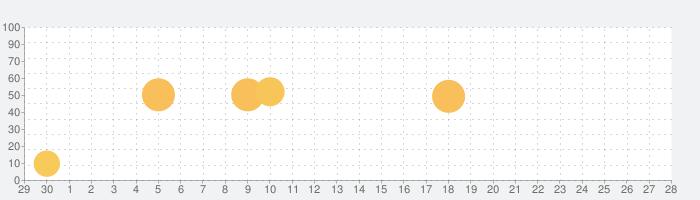 三省堂国語辞典 第七版の話題指数グラフ(10月28日(木))