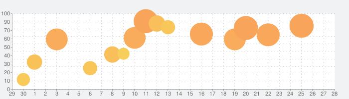 英検®1級 でた単の話題指数グラフ(10月28日(木))
