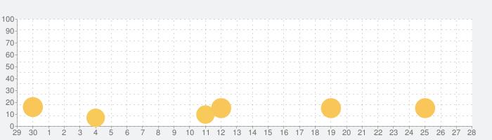 チーム ムーニーポイントプログラムの話題指数グラフ(10月28日(木))