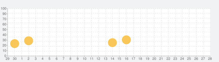 Gladiabotsの話題指数グラフ(7月28日(水))