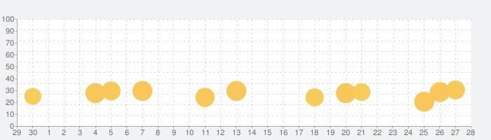 ねずみタイマーの話題指数グラフ(10月28日(木))