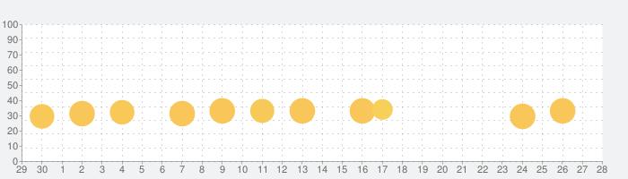 ミニミニサイズのThomasと仲間たちの話題指数グラフ(10月28日(木))