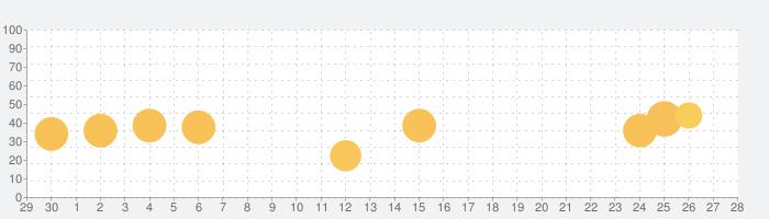 WIRED Magazineの話題指数グラフ(10月28日(木))