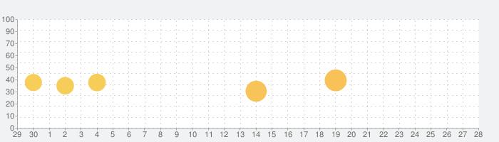 Photo wonderの話題指数グラフ(10月28日(木))