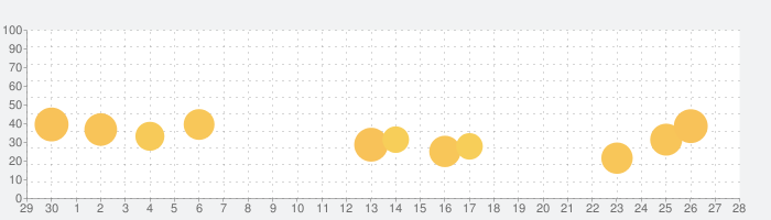 韓ドラ大辞典 ~韓国ドラマ・映画、俳優情報かんたん検索アプリの話題指数グラフ(10月28日(木))