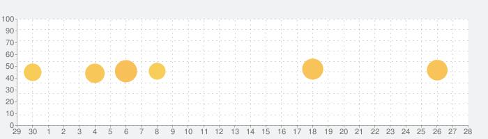 アバスト モバイル セキュリティの話題指数グラフ(10月28日(水))
