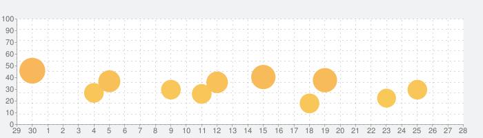 Bully: Anniversary Editionの話題指数グラフ(7月28日(水))