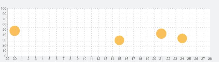 Photon フラッシュブラウザプレイヤー - Flash無料音楽,動画&漫画ゲームダウンロード for iPhoneの話題指数グラフ(10月28日(水))