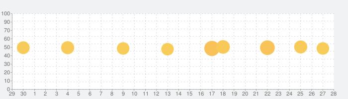 時計アプリ - 見やすい時計の話題指数グラフ(7月28日(水))
