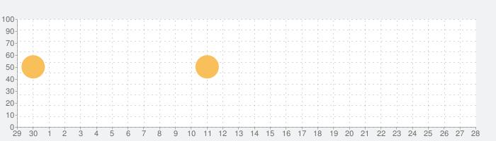ことわざをおぼえる辞典【旺文社】の話題指数グラフ(10月28日(木))