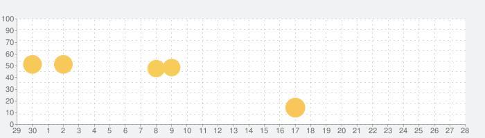 FFBE DIGITAL ULTIMANIAの話題指数グラフ(10月28日(水))
