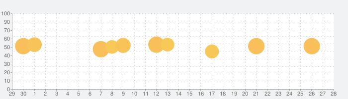 オレンジページの話題指数グラフ(10月28日(木))