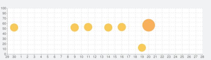 NHK ニュース・防災の話題指数グラフ(5月28日(木))