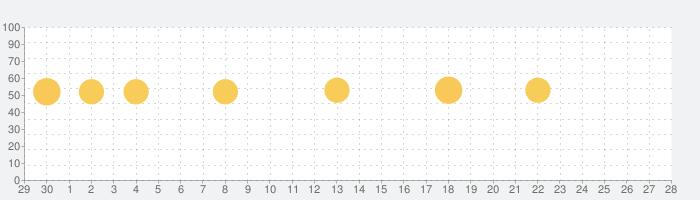 imoの無料ビデオ通話とチャットの話題指数グラフ(7月28日(水))