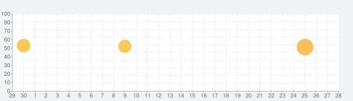 <英検公式>スタディギア for EIKENの話題指数グラフ(10月28日(水))