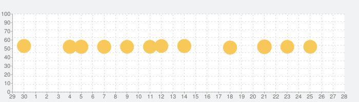 アメミルの話題指数グラフ(10月28日(水))