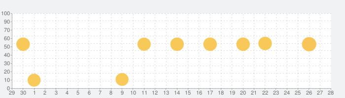 旅行英会話 - Help me Travelの話題指数グラフ(10月28日(木))