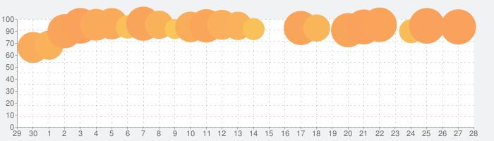 パチスロ 黄門ちゃまVの話題指数グラフ(10月28日(水))