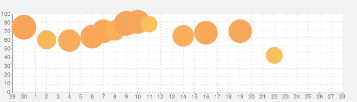 宅建 過去問集 2021年版「スタケン問題編」の話題指数グラフ(10月28日(木))
