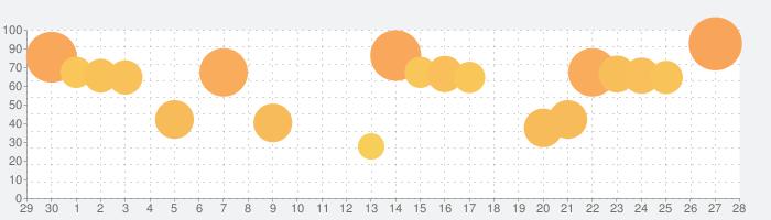 ガンダムブレイカーモバイルの話題指数グラフ(7月28日(水))