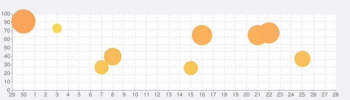 ドラゴンクエストモンスターズ スーパーライトの話題指数グラフ(10月28日(木))