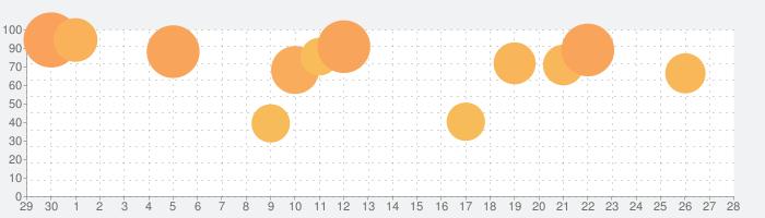 白夜極光の話題指数グラフ(10月28日(木))