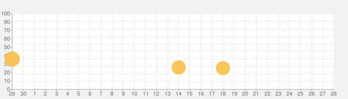 ルームズ:おもちゃ職人の邸宅の話題指数グラフ(7月28日(水))