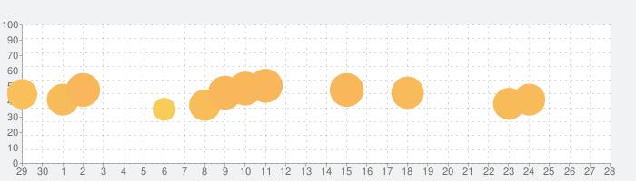 レースマスター 3D (Race Master 3D)の話題指数グラフ(10月28日(木))