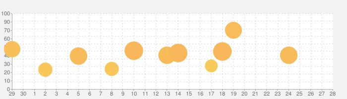 Dead Cellsの話題指数グラフ(7月28日(水))