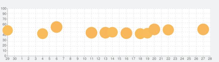 うたドン!の話題指数グラフ(7月28日(水))