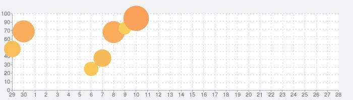 PSYCHO-PASS サイコパス 選択なき幸福の話題指数グラフ(5月28日(木))